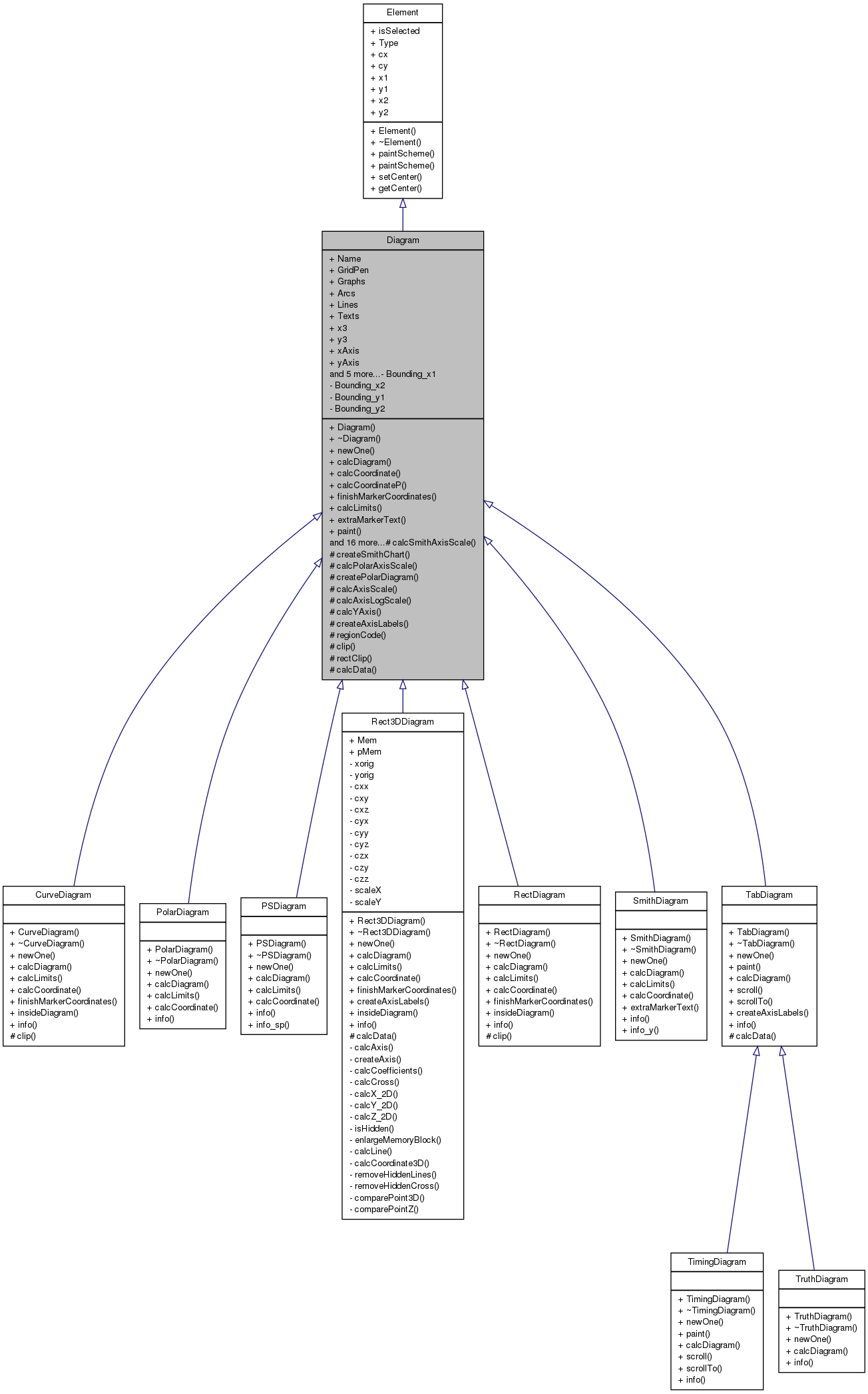 Qucs gui diagram class reference inheritance graph ccuart Image collections
